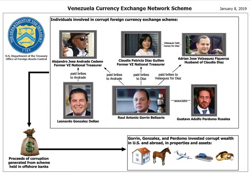 Venezuela Currency Exchange Network Scheme January 8 2019
